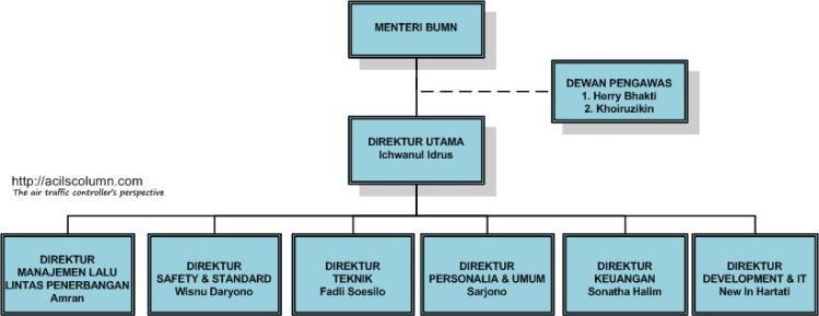 Struktur Direksi PPNPI