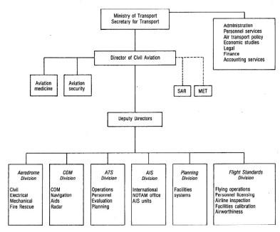 Struktur Organisasi ATS Generik