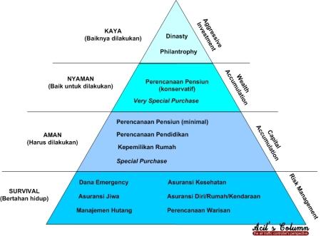 Piramida Perencanaan Keuangan untuk Pekerja Profesional