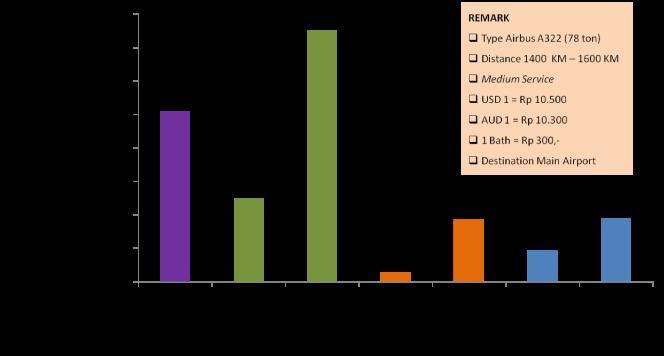 grafik tarif