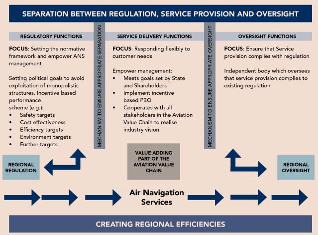 separation regulator and operator ANS